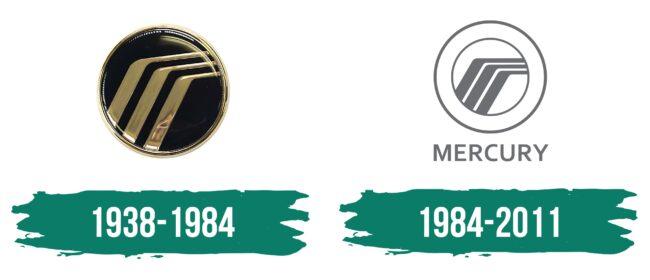 Mercury Logo Geschichte