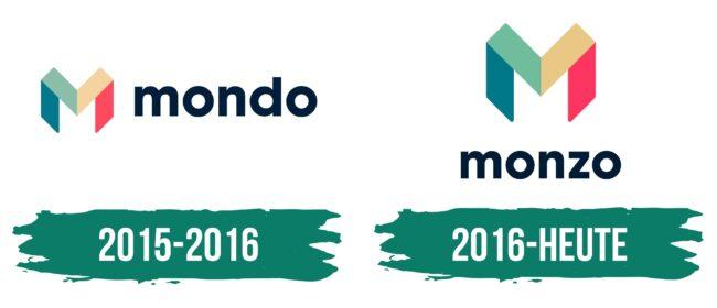 Monzo Logo Geschichte